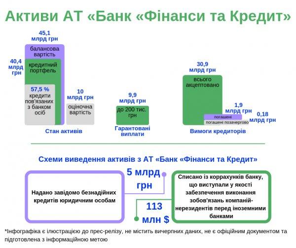 Фонд раскрыл схему вывода средств из банка «Финансы и Кредит»