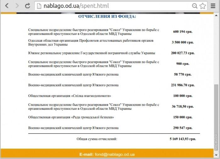 Список получателей средств от благотворительного фонда. На счету остается более десяти миллионов гривен, которые также могут пойти на благие дела