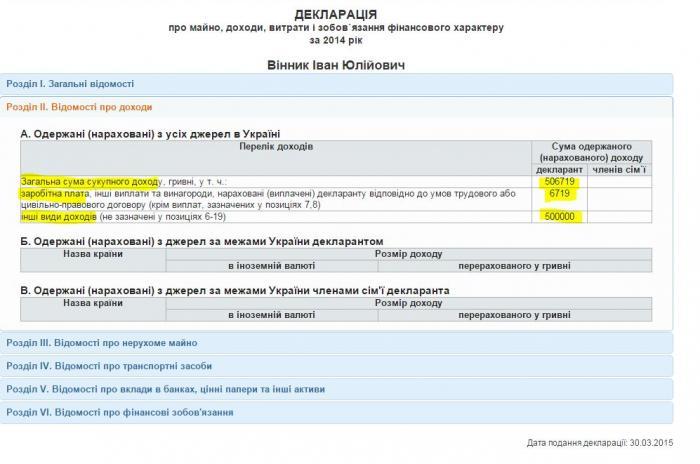 """Нардеп Иван Винник """"забыл"""" задекларировать два продуктовых бизнеса"""