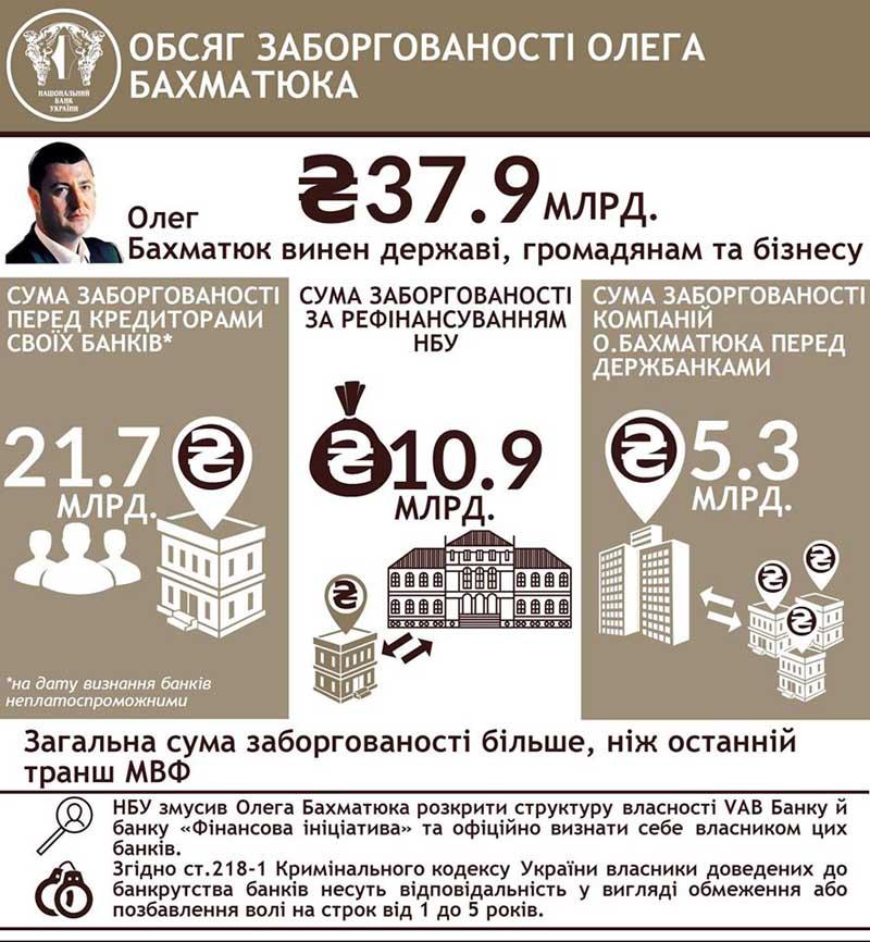 Олегу Бахматюку грозит 5 лет тюрьмы за банкротство VAB Банка и
