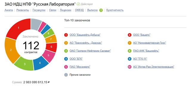 Радионова, Ростехнадзор, Сечин, Алёшин, скандал, взятки, махинации, расследование, проверка, аресты